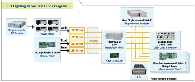 LED电源自动测试系统
