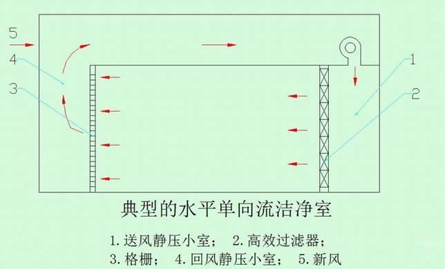 送入的洁净空气沿水平方向均匀流向回风墙