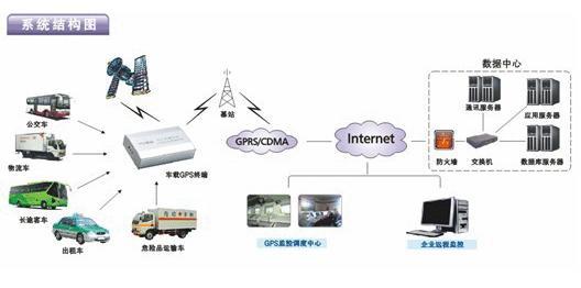 gps追踪系统汽车租赁行业解决方案