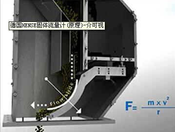 HENSE溜槽式固体流量计-介可视公司