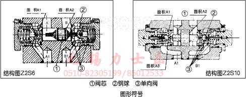 z2s型单向阀是叠加式液控单向阀,它可用干关闭一个或两个工作油口,无图片