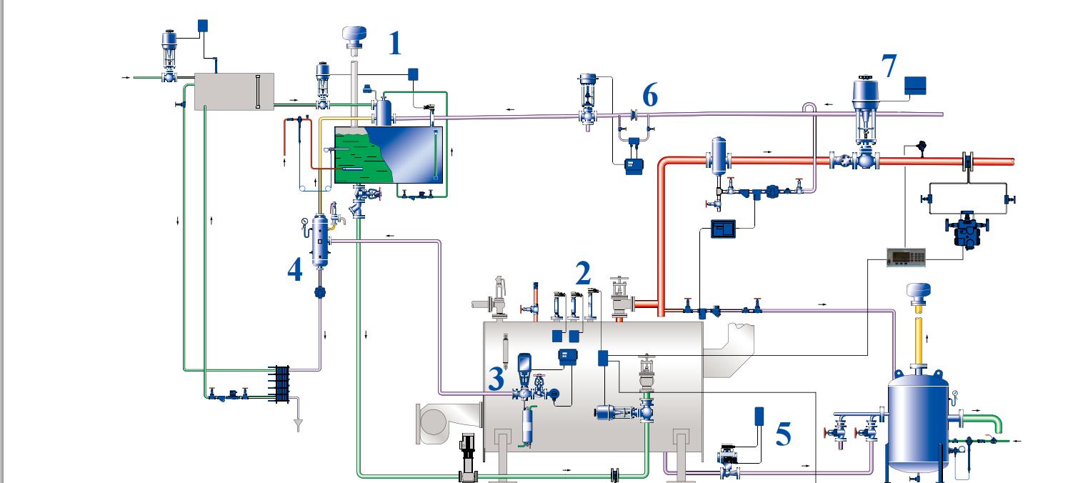 给水箱液位控制 经软化的冷补给水通过控制阀进入闪蒸冷凝除氧头图片