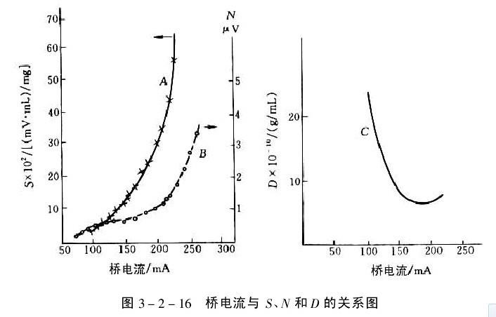 一般商品tcd使用说明书中,均有不同检测器温度时推荐使用的桥流值,见