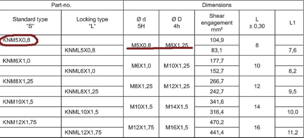 KNM5×0.8插销螺套规格参数