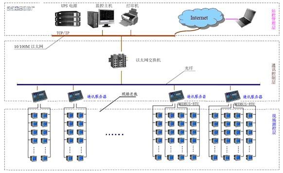 2系统的结构  本系统采用分层分布式计算机网络结构即间隔层,通讯层