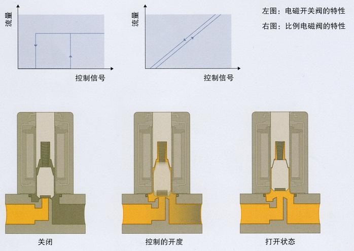 比例电磁阀工作原理图片