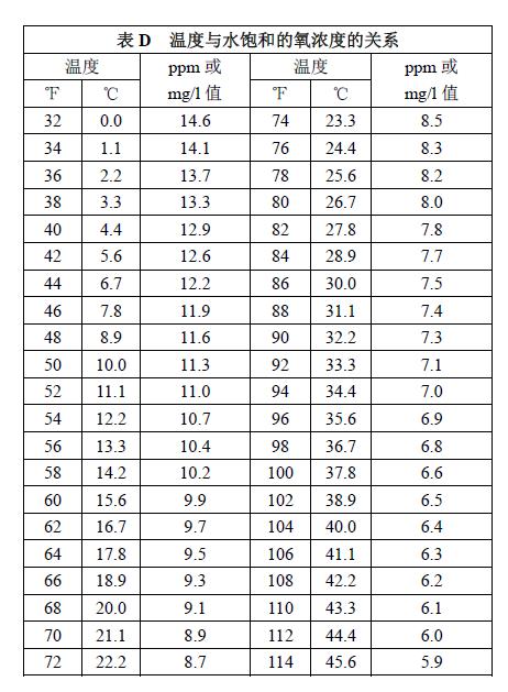 水中溶解氧的测定原理_图1:极谱法测定原理图