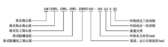 卧式化工管道泵故障率低:结构简单合理,关键部分采用国际一流品质配套
