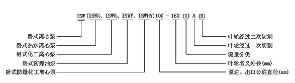 ISWH型卧式管道泵采用最先进的水力模型,根据IS型离心泵之性能参数和卧式离心泵的独特结构组合设计,并严格按照国际iso2858进行设计制造,该产品轴封选用硬质合金机械密封装置,具有高效节能、性能可靠、安装使用方便等特点。