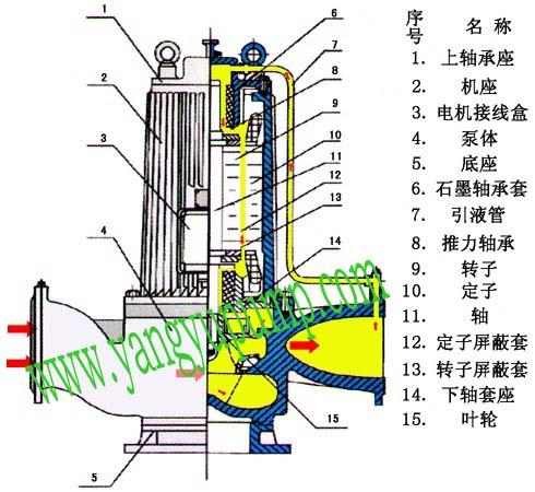 pbg125-160屏蔽泵结构图