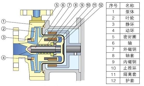 imc酸碱磁力泵,耐腐蚀磁力泵结构图