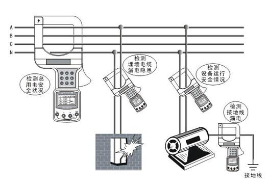 钳形漏电流表-电阻测量