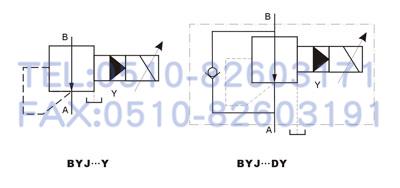 型号说明: 规 格 03 06 最高工作压力 (mpa) 31.5 31.图片