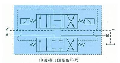 dshg型系列电液换向阀 电液换向阀是用电和液压联合控制的大功率液压图片