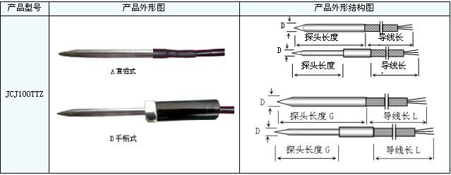 JCJ100TTZ探针式温度传感器采用具有针状结构的不锈钢外壳封装,使传感器头部具有较强的强硬度和尖锐性,这样温度探头可以很容易的刺入物体内部,以便测量物体内部温度。JCJ100TTZ探针式温度传感器广泛应用于粮食、食品、土壤、木材、实验室等测温场所。 技术参数: 铂热电阻:Pt100、Pt500、Pt1000 (铂热电阻一般在探针末端5mm处) 测温范围:(-50~250) 精度等级:A级±(0.
