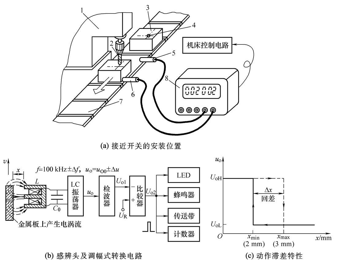 电容量 c比圆柱形电容接近开关未靠近导电体时增大了许多,引起lc回路