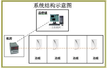 HACCP水产冷库温度集中检测系统/HACCP水产冷库温度集中检测系统/HACCP水产冷库温度集中检测系统