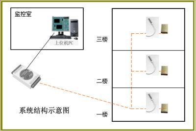 办公大楼温度监测系统/办公大楼温度监测系统/办公大楼温度监测系统
