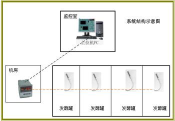 发酵罐温度集中检测系统/发酵罐温度集中检测系统/发酵罐温度集中检测系统