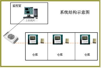 烟叶仓库温湿度监测系统/烟叶仓库温湿度监测系统/烟叶仓库温湿度监测系统