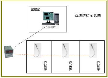 疫苗库温度集中检测系统/疫苗库温度集中检测系统/疫苗库温度集中检测系统