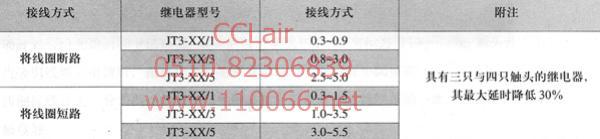 直流电磁式继电器    JT3-XX/1      JT3-XX/3      JT3-XX/5