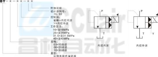 技术参数  规格 03 06 10 最高工作压力mpa 31.5 31.5 31.图片