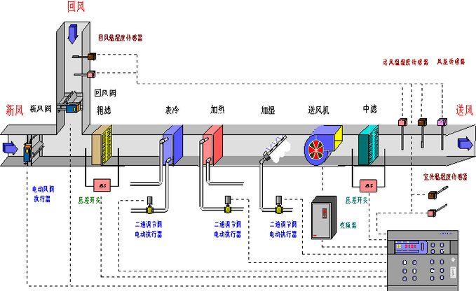 机组配备变频器,由控制仪表控制变频器自动调节电源频率,通过改变风机图片