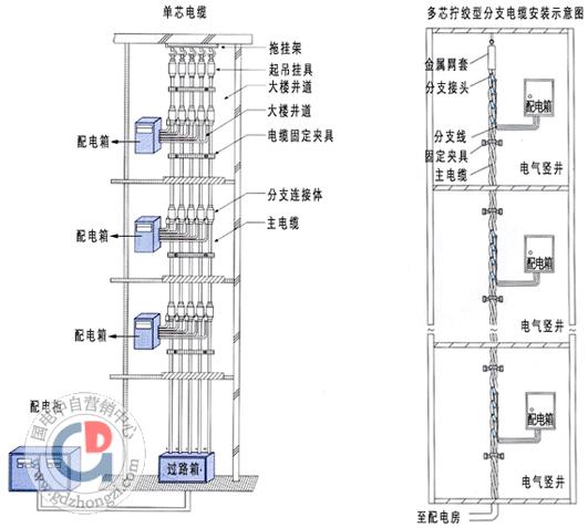 井下电缆的连接有哪些要求?图片