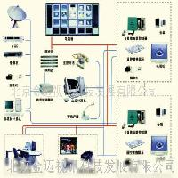 交互式多媒体电视教学系统