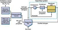 聚丙烯生產----分離的膜解決方案 MTR