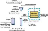環氧乙烷(EO)和醋酸乙烯單體(VAM)生產----膜分離解決方案 VaporSep