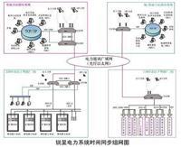 CDMA校時器、CDMA網絡時間同步服務器