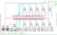 对应行业专用中央供料系统 DAT-10