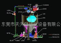 正壓氣力輸送系統