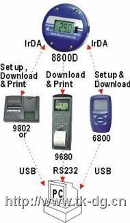 AZ8800D溫度記錄器 AZ8800D