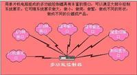 北京数显表 智能控制系统
