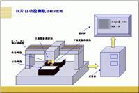 IR片自动检测机