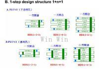 HDI 1 Step Design