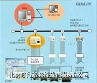 机械设备在线监测故障诊断专家系统 LC9000