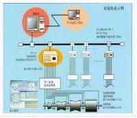LC-9000系列机械设备在线监测故障诊断专家系统 LC-9000