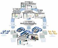 Proficy HMI /SCADA - iFIX 軟件