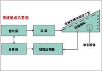 射频电磁场辐射抗扰度测试系统   射频电磁场辐射抗扰度测试系统