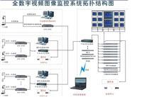 视频图像监控系统拓扑结构图