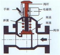 DFSK-15,DFSK-20,DFSK-25,DFSK-32,DFSK-40,DFSK-50,煤气切断阀 DFSK-15,DFSK-20,DFSK-25,DFSK-32,DFSK-40,DFSK-50,煤气