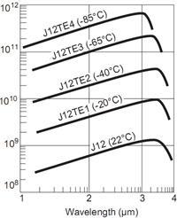砷化铟(InAs)探测器  InAs