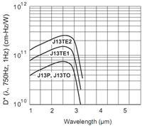 硫化铅(PbS)探测器  PbS