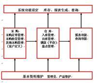 仓库条形码管理系统