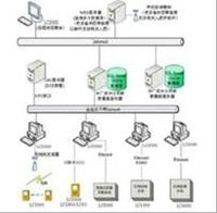 网络化设备点检状态监测系统LC-2000  LC-2000