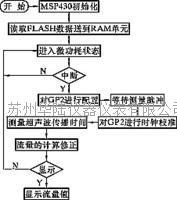 超声波流量计的软件流程